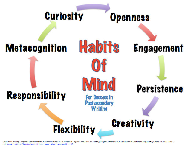 the habits of mind framework essay Habit of mind this essay habit of mind and other 63,000 as the philosopher came up with using the habit of mind using habits of mind requires an education in.