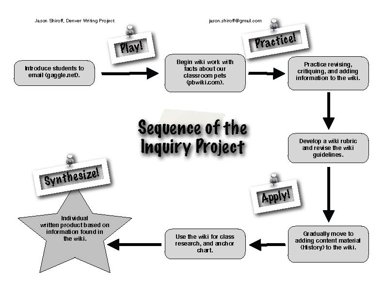 Inquiry Project sequence