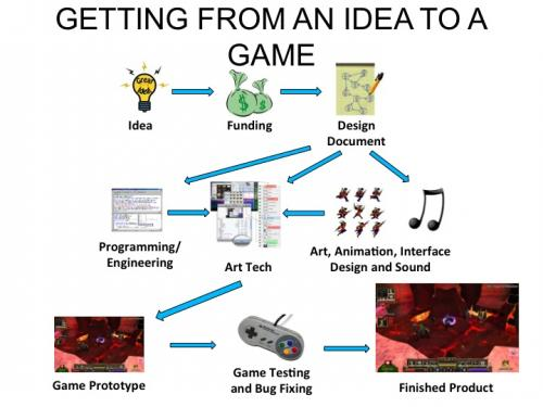 Game Design Ideas designing board game playing pieces Digital Is