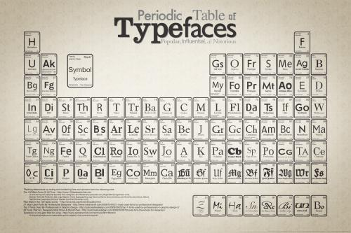 fonts and letters words and meaning what s your type